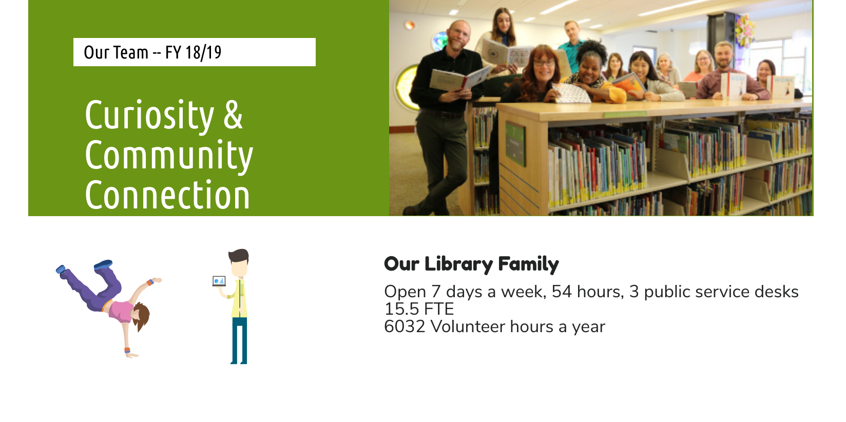 Our Team FY 17/18, Curiosity & Community Connection, Our Library Family, Open 7 days a week, 54 hour
