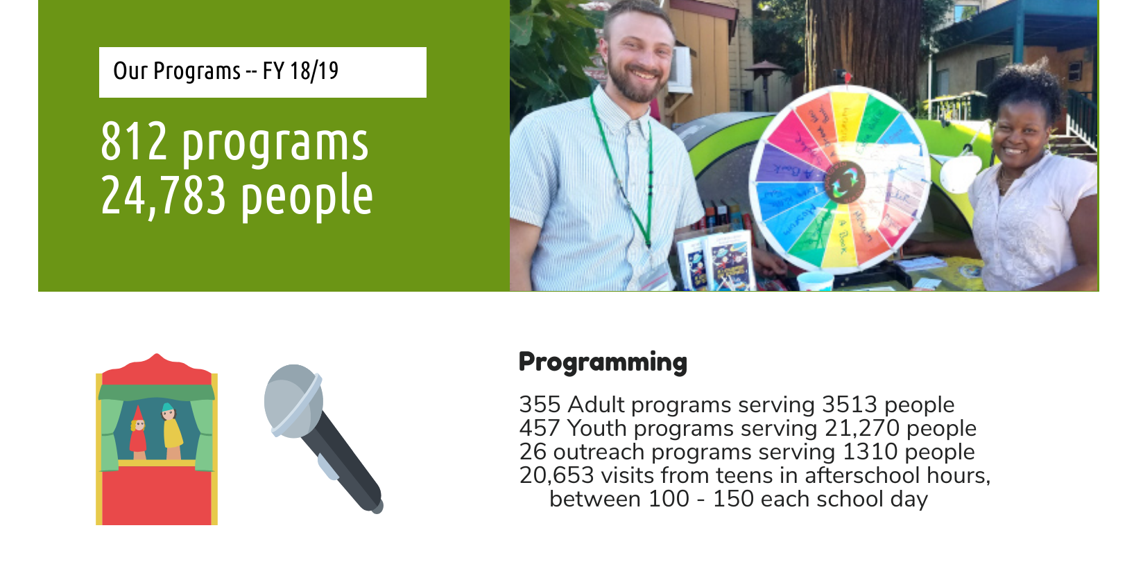 Our Programs FY 17/18, 535 programs, 24,000 people, Programming; 100 Adult programs serving 1000 peo
