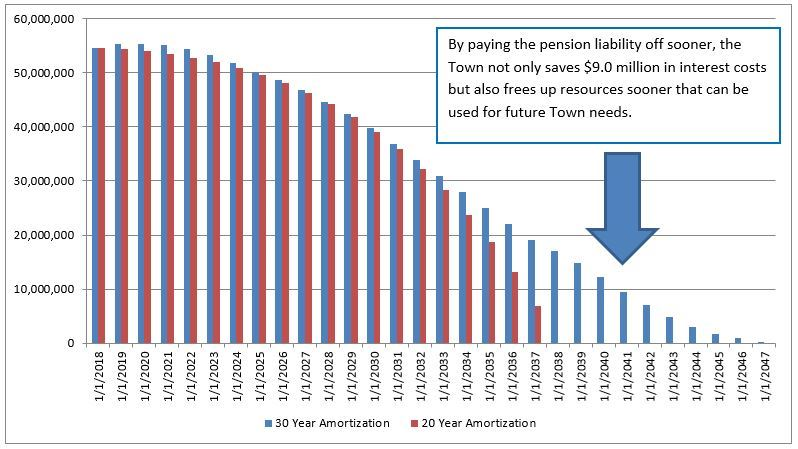 pension chart