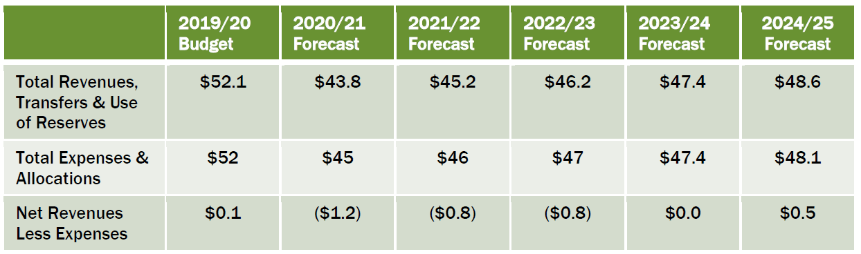 Five Year Forecast 19.20 through 24.25