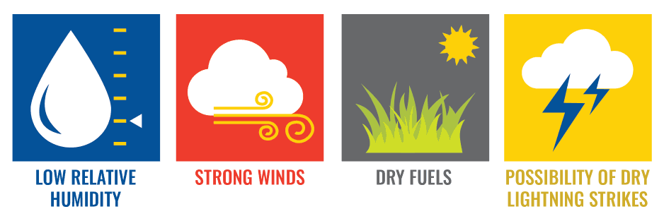 Graphic showing red flag warning conditions: Low relative humidity, strong winds, dry fuels and the